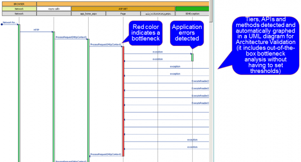 Sequence Diagram: Automatically created and often used in Code and Architectural reviews
