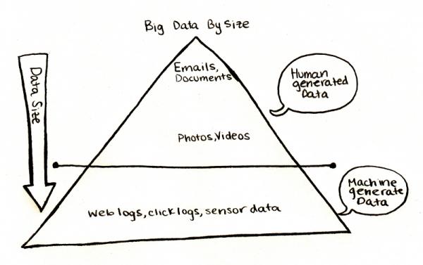 3-BigDataPyramid