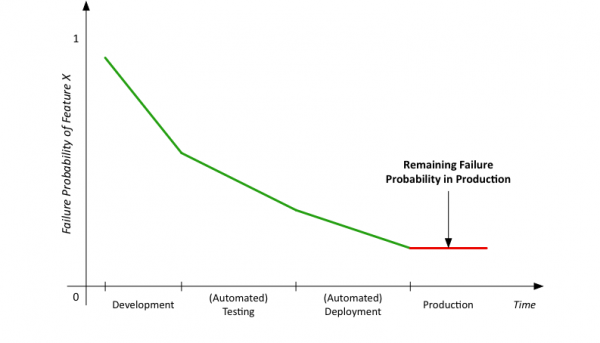 Why you cannot get rid of application failures in production: remaining failure probability