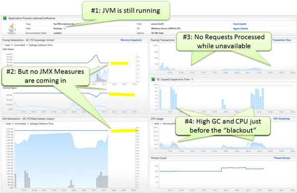 JVM stalls due to Out-of-Memory. Not even JMX Metrics can be collected due to the JVM being too busy handling OOM