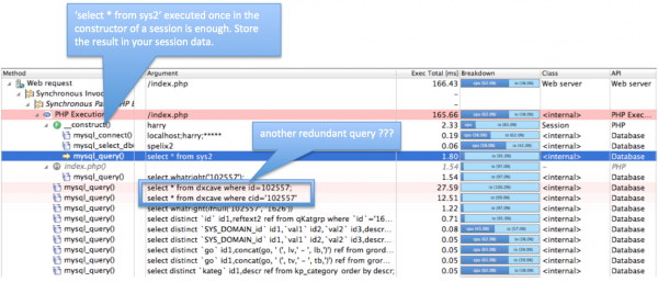 Seeing the actual SQL Statements in the context of the request makes it easier to optimize executions of database queries.