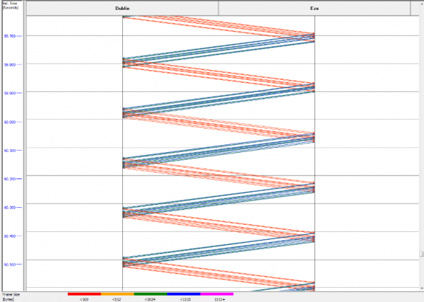 TCP Window Size: Illustration of a TCP window constraint; each cluster of blue frames represents a complete window's worth of payload, and the sender must then wait for window updates.
