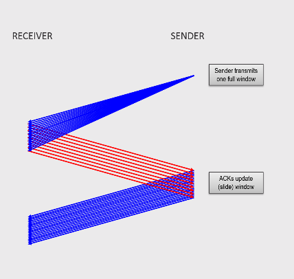TCP Window Size: The sender transmits a full window, then waits for window updates before continuing. As these window updates arrive, the sender advances the window and may transmit more data.
