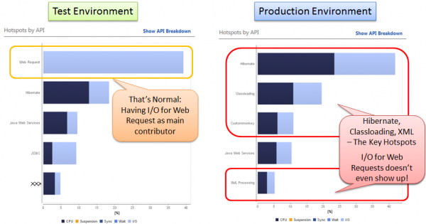 Besides Hibernate most of the time in production is spent in XML Processing and Classloading