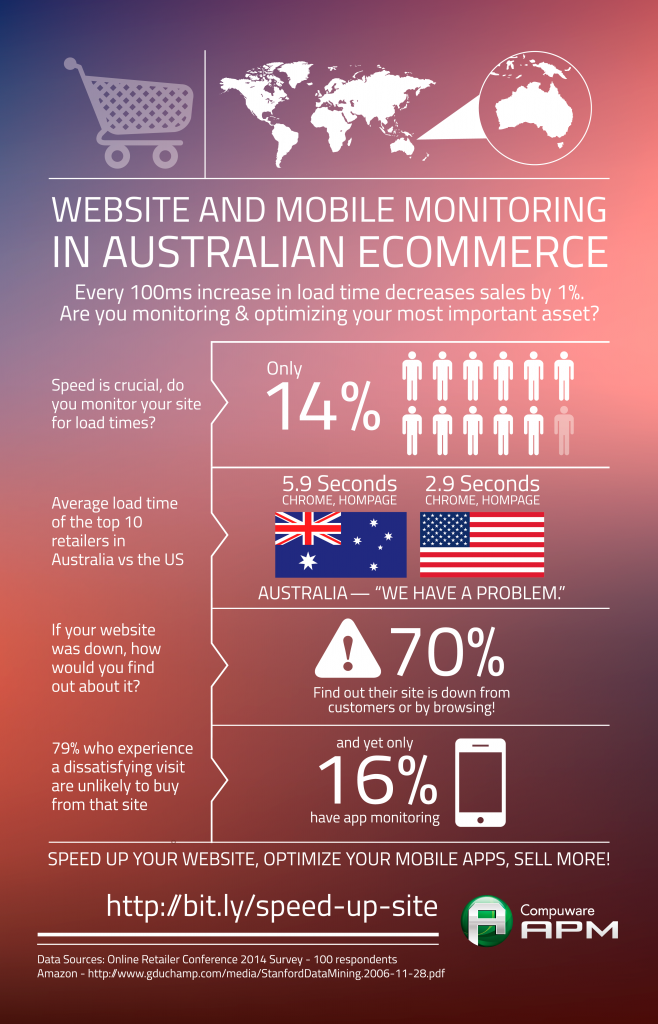 Website and Mobile Monitoring in Australian eCommerce