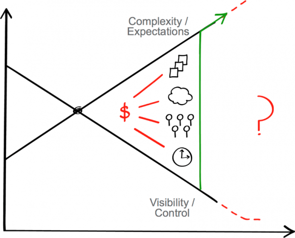 Ever increasing visibility gap