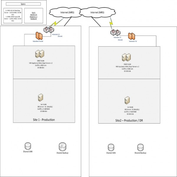Deployment of e-Commerce App on multiple Clouds