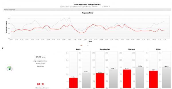 cloud performance 5