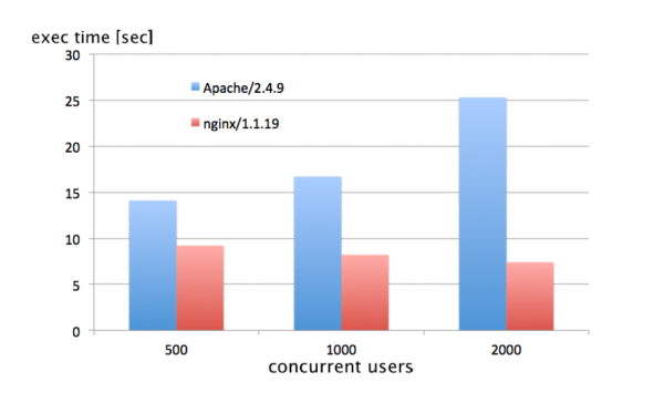 I ran some load tests: 10.000 requests showed quite remarkable differences, even more distinct with more concurrent users. Note that with Apache the total execution time increases with the number of users, while nginx can easily handle that. For 2000 users nginx could process the requests almost 4 times faster!