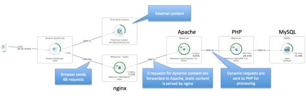 This transaction flow shows a web application, where static content is served by nginx, while dynamic requests are forwarded to Apache and handled by Apache's PHP module.