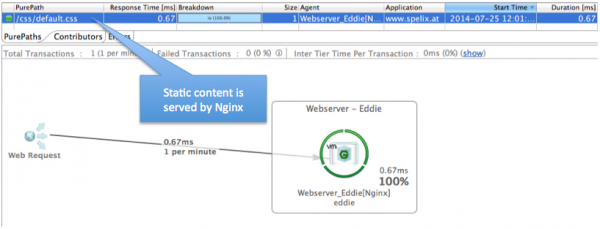 One of the powerful features of nginx is to serve static content very fast.
