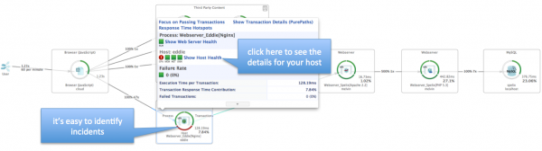 The transaction flow is perfect to visualize occurrences of incidents.