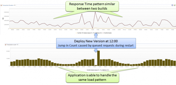 APM Lesson #1: Don't judge a deployment based on response time and throughput alone