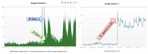 APM Lesson #3: Look at memory metrics to figure out how memory usage and GC behavior has changed