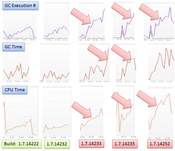 APM Lesson #5: Analyze resource behavior on every build along your delivery pipeline to identify regressions early on.