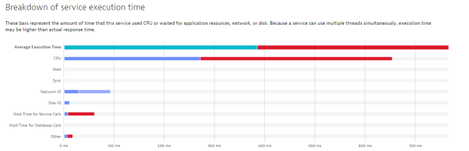 Breakdown of service execution time