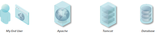 Typical Web Application Architecture: Web Server, Application Server and Database