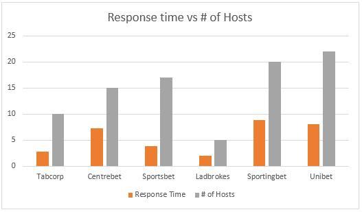 ResponsevsHosts