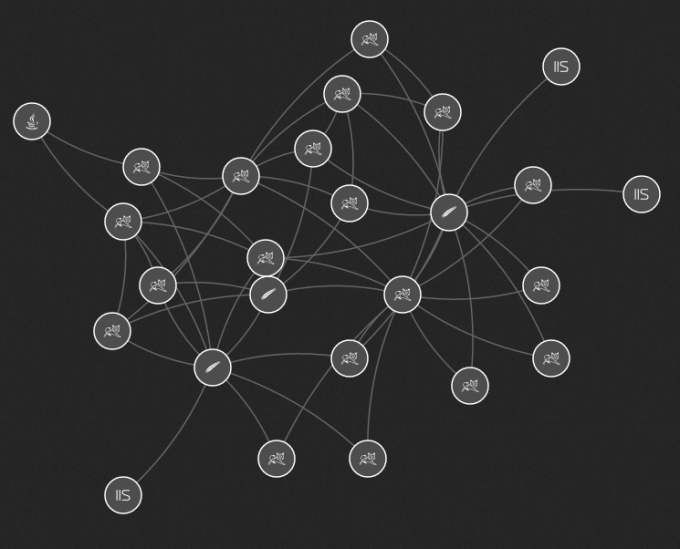 smartscape processes