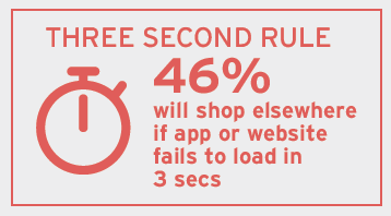 3 second rule - 46 percent will abandon if load time is higher
