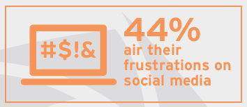 44% air their frustrations on a social media platform