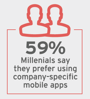 59 % Millenials say they prefer using company-specific mobile apps