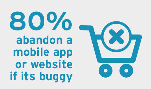 80% abandon a mobile app or webiste if it is buggy
