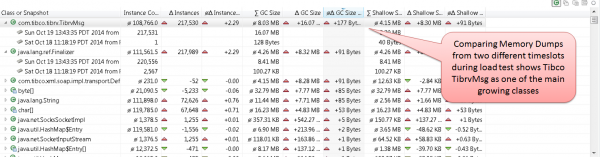 Comparing two Dynatrace memory dumps makes it easy to identify the responsible memory leak classes.