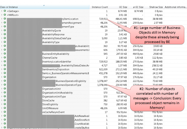The Total Memory Dashlet in Dynatrace shows how many objects of each class where on the heap. In this case it seems that every business event object ever process by Tibco still remained on the heap