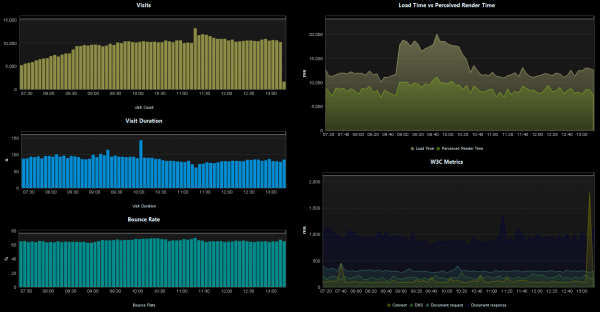 Dynatrace Real User Monitoring showing traffic metrics during DoubleClick outage event