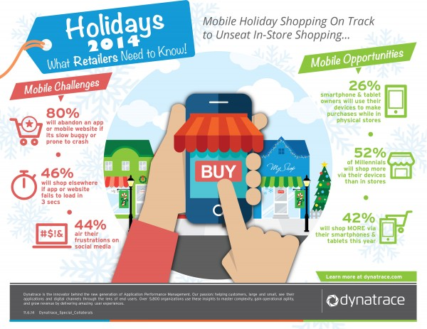 Dynatrace 2014 Mobile Holiday Shopping Infographic (JPEG)