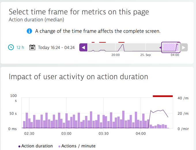 activity impact