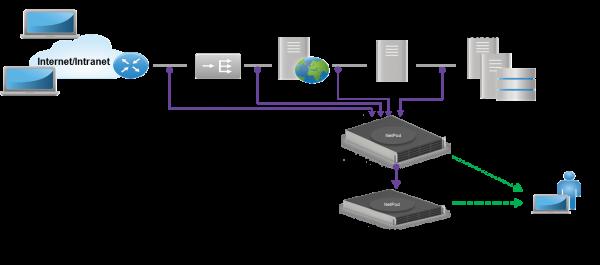 NetPod Architecture