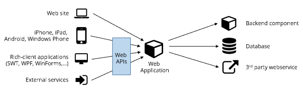 A web application has different ways to expose its functionality.
