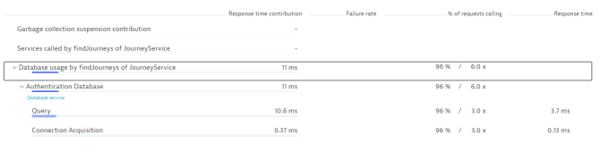 Showing the impact of connection acquisition time on database performance