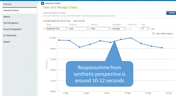 Response Time monitored by Synthetic Monitors from different locations around their target market confirms that end users are experiencing very long response times impacting end user experience