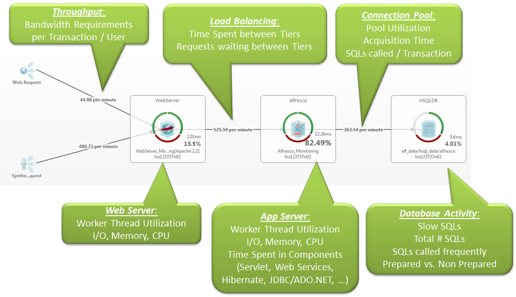 Key Performance Metrics For Load Tests Beyond Response Time - Part ...