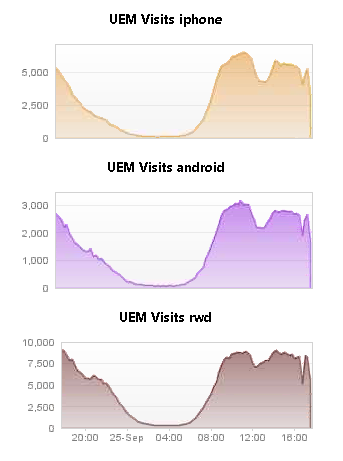 Number of visit per channel (iOS app, Android app and responsive Web)