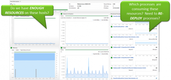A Dynatrace Host Health Dashboard shows key OS health metrics (CPU, Memory, Disk, Network) and the key SharePoint AppPools and their resource usage.
