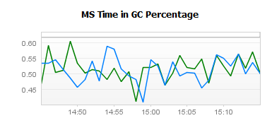 Time Spent in GC is a key indicator of the apps way to use memory