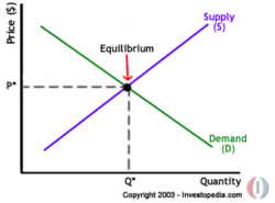 Supply-Demand-Equilibrium