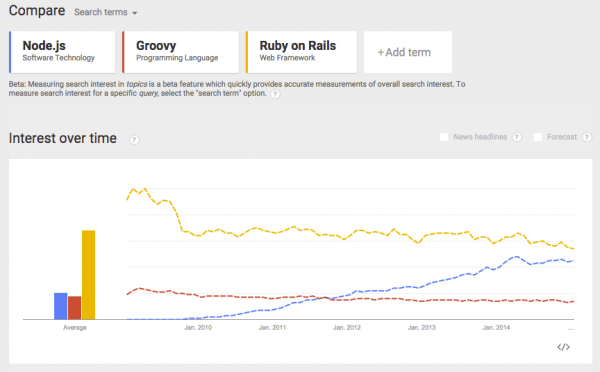 Google Trends for Node.js compared to Groovy and Ruby on Rails