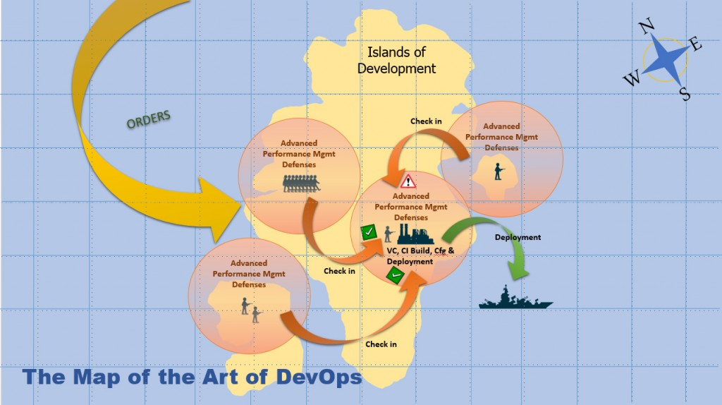 DevOps IslandsOfDev