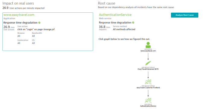 root cause detection