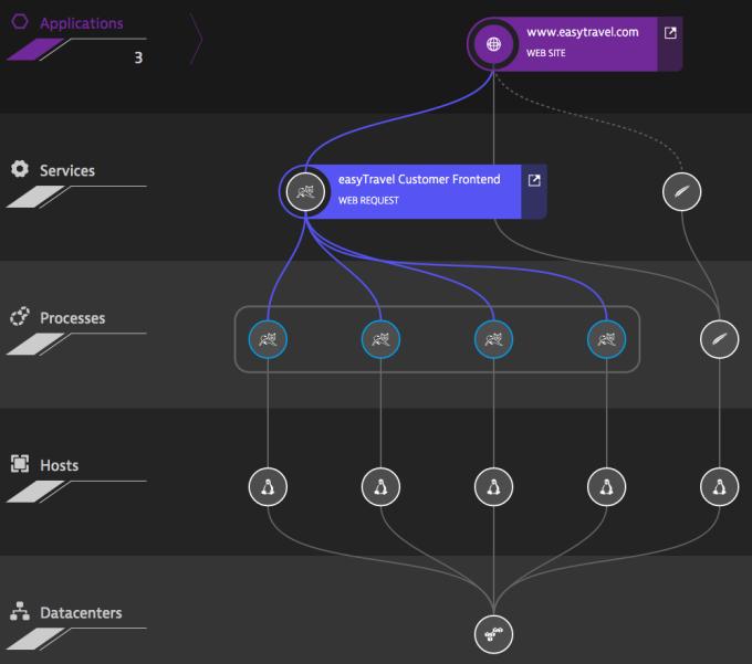 Full stack monitoring