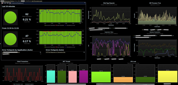 Good Ops Dashboard to monitor the usage of these key metrics such as # of Threads, Response Time, Failures …