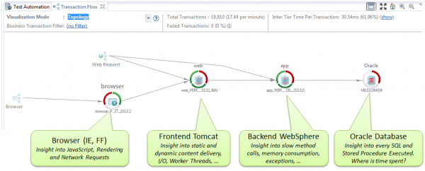 Expand your diagnostics horizon and also look what's happening in your backend implementation!
