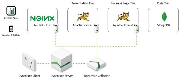 Dynatrace Components Overview