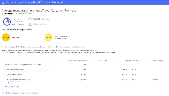 response time details including message queue