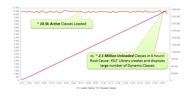 Excessive amount of Unloaded Classes while the # of Active Classes stays constant means that many dynamic classes are created for a short time. Very common with XML, XSLT but also OR-Mappers